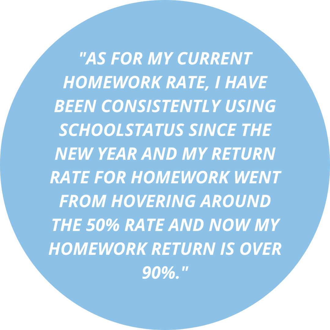 As for my current homework rate, I have been consistently using SchoolStatus since the new year and my return rate for homework went from hovering around the 50% rate and now my homework return is over 90%.